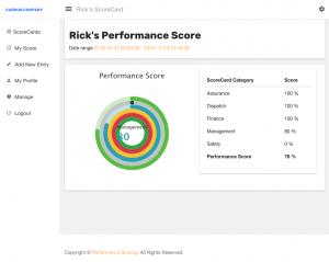 My Performance Score for Performance Scoring, individual performance score, how to create performance score, how to create employee performance score