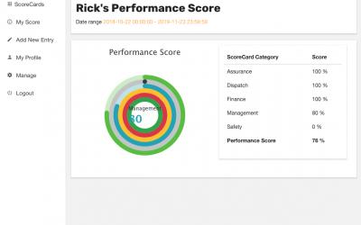 My Performance Score
