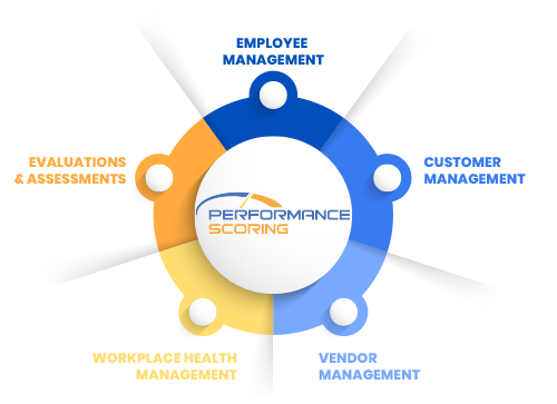 Why Performance Scoring believes KPI's need to retire